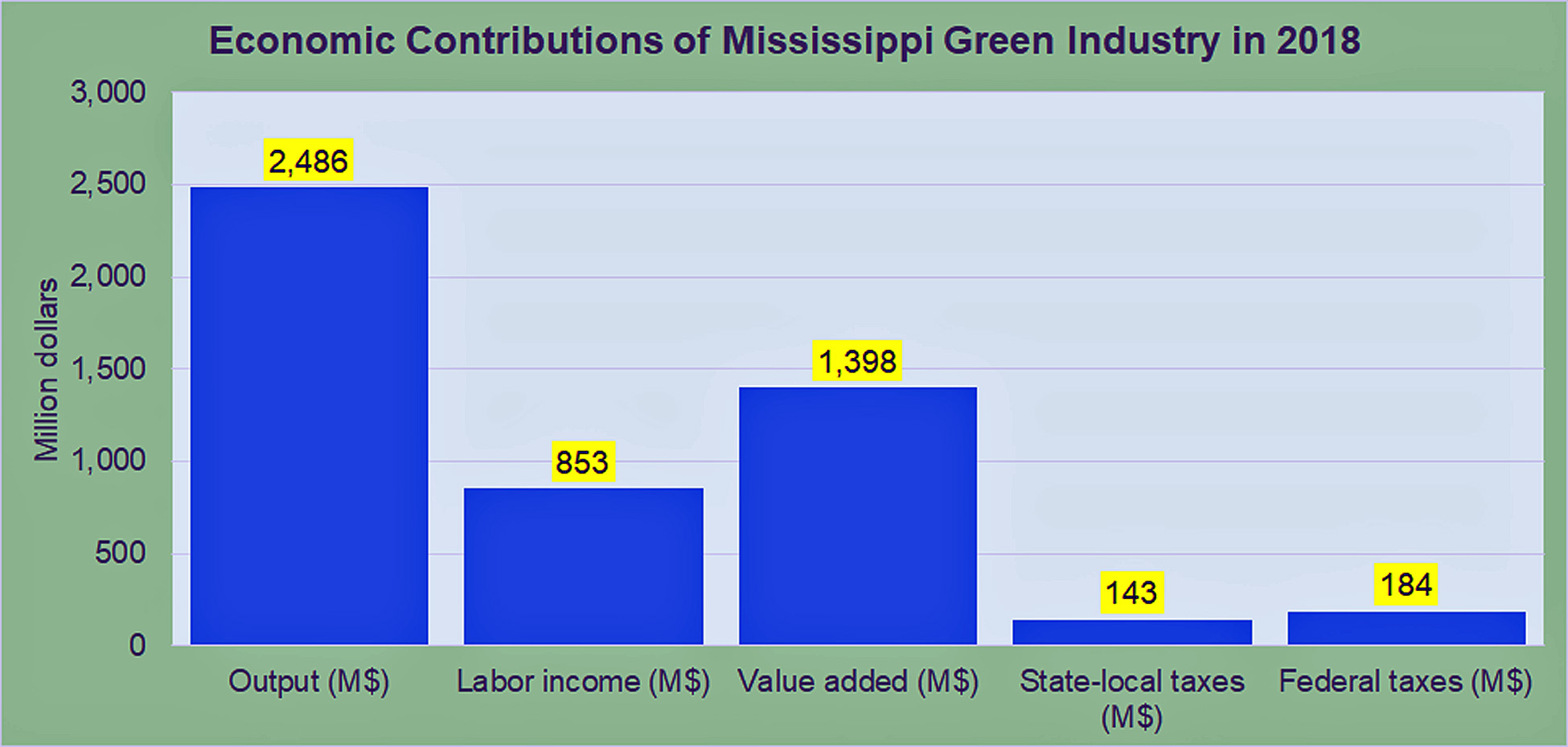 Economic Contributions of Mississippi Green Industry in 2018