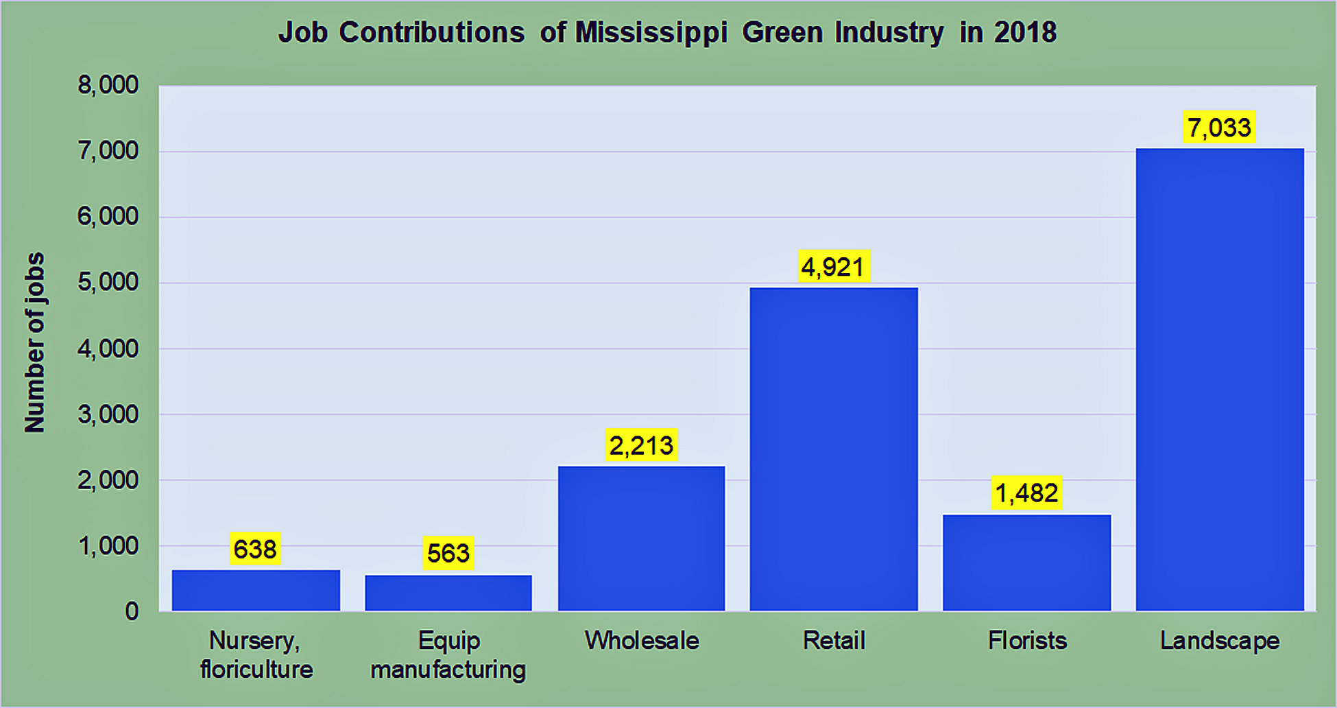 Job Contributions of Mississippi Green Industry in 2018