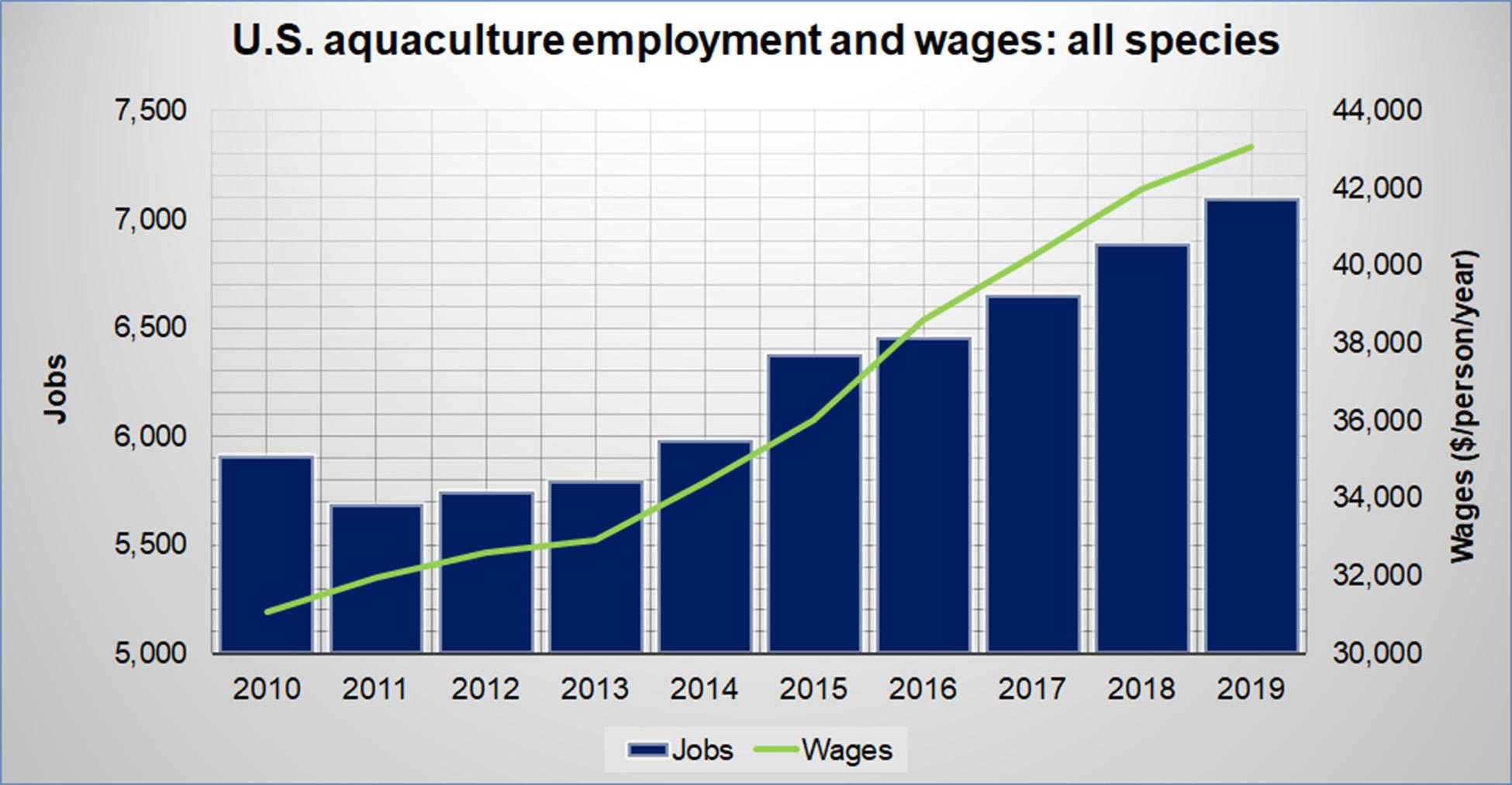 U.S. Aquaculture Jobs and Wages - All Species