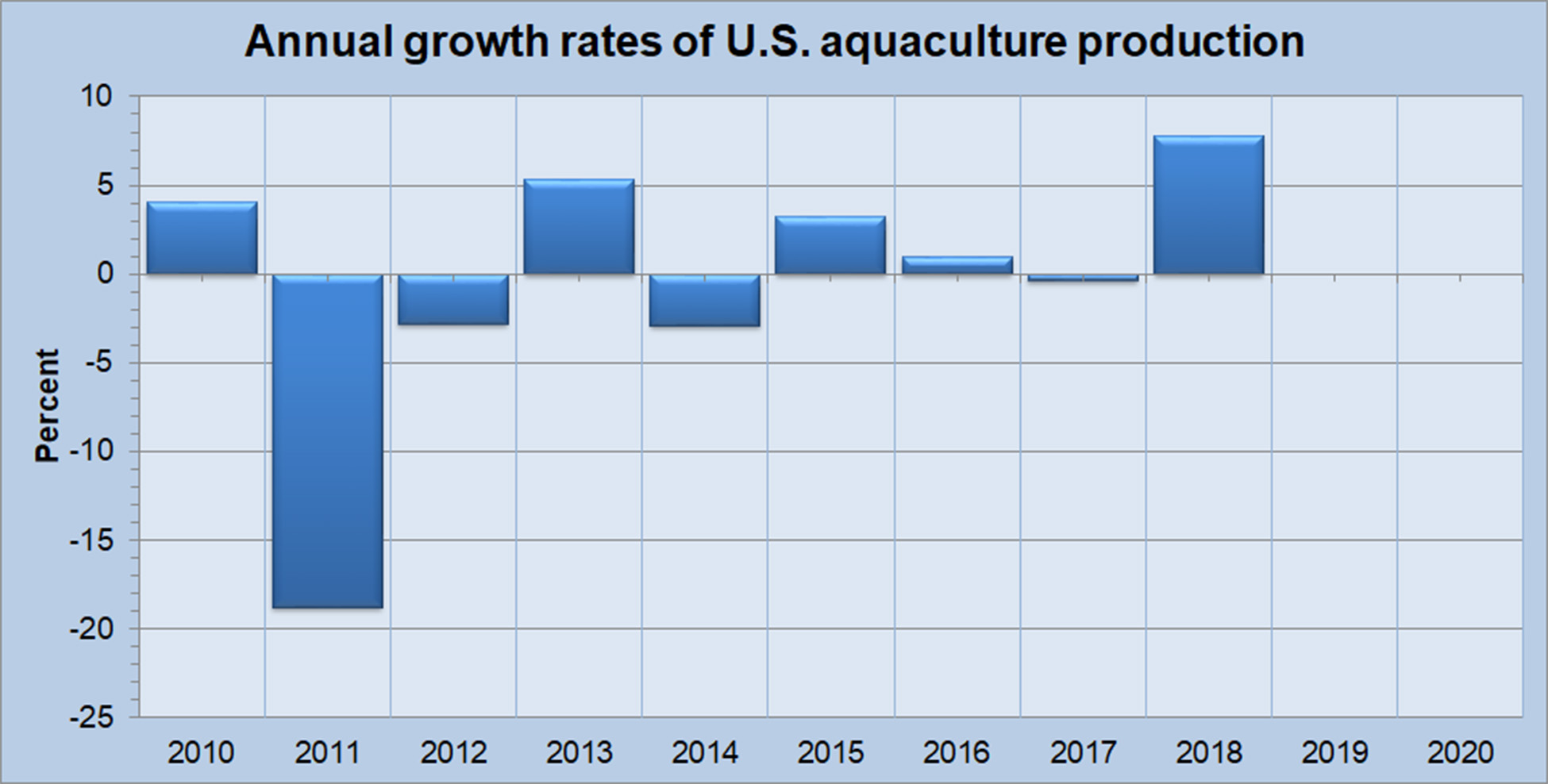 Annual Growth in U.S Aquaculture Production - All Species