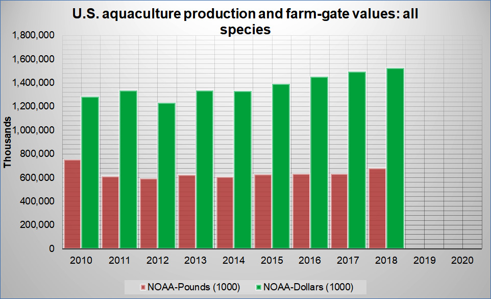 U.S Aquaculture Production - All Species