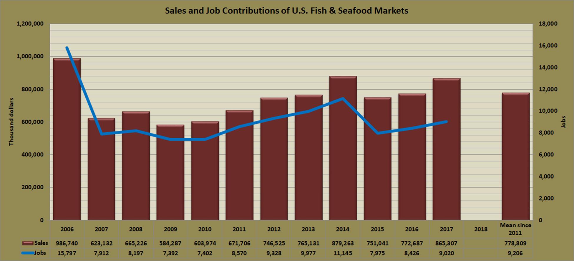contributions-fish-markets-usa.jpg