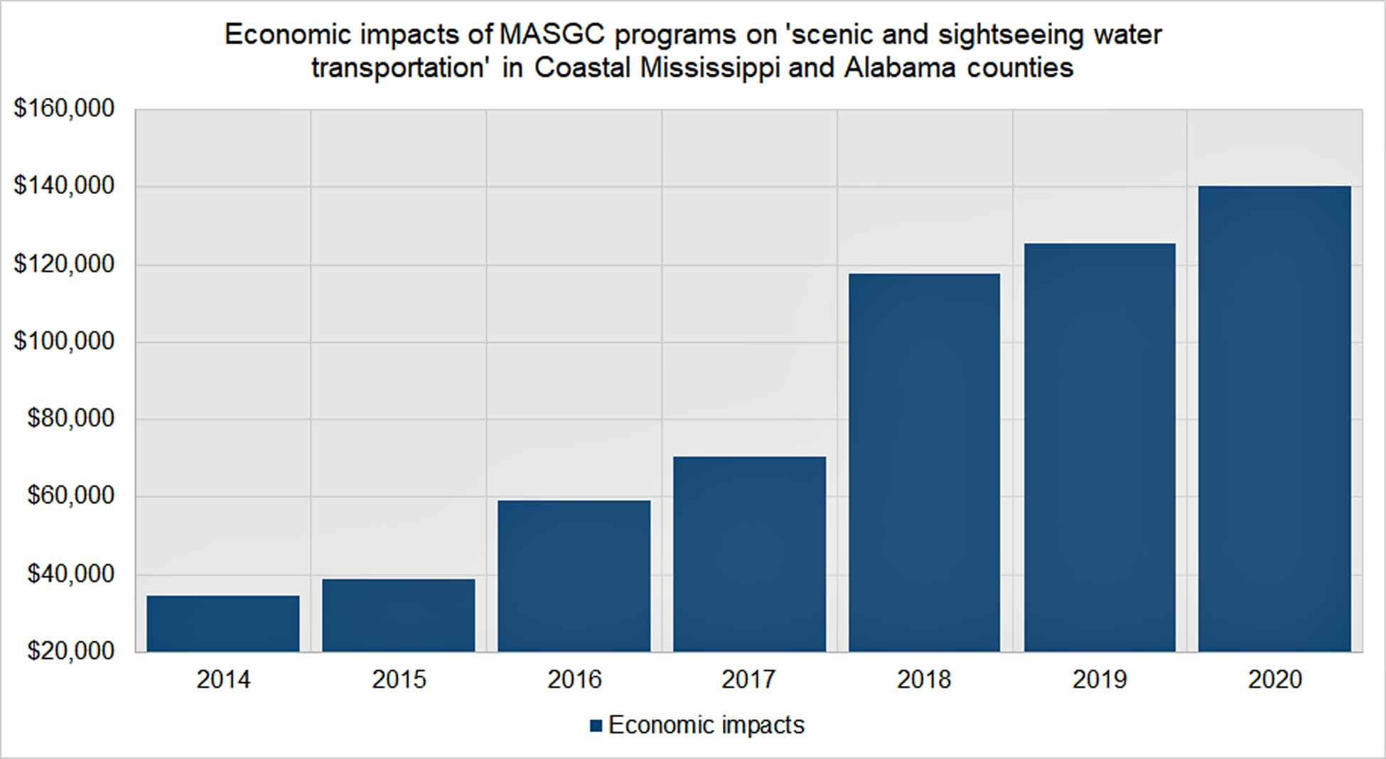 economic_impacts_of_masgc_programs_on_charter_boats_in_coastal_ms_and_al.jpg