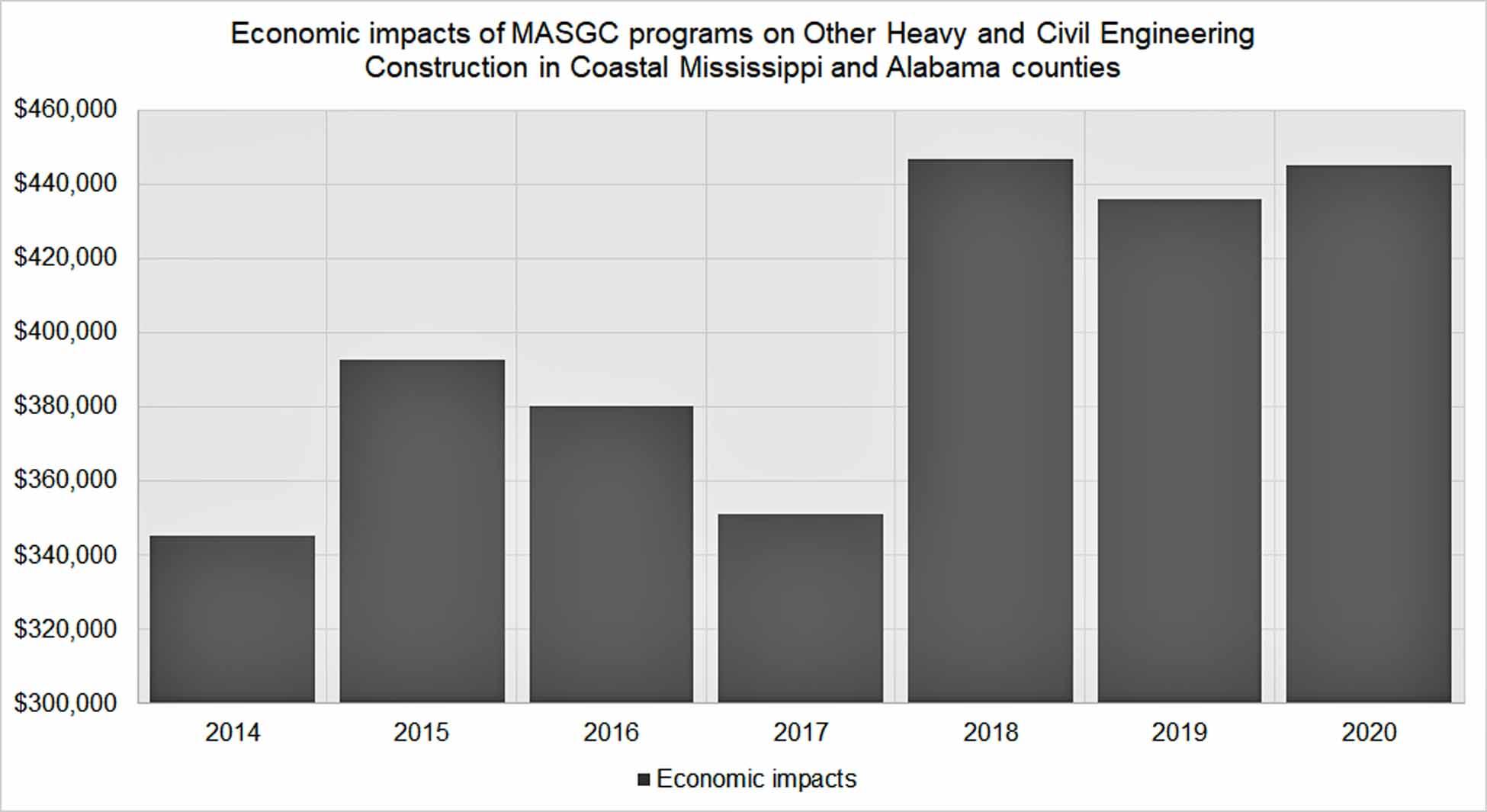 economic_impacts_of_masgc_programs_on_coastal_restoration_in_coastal_ms_and_al.jpg