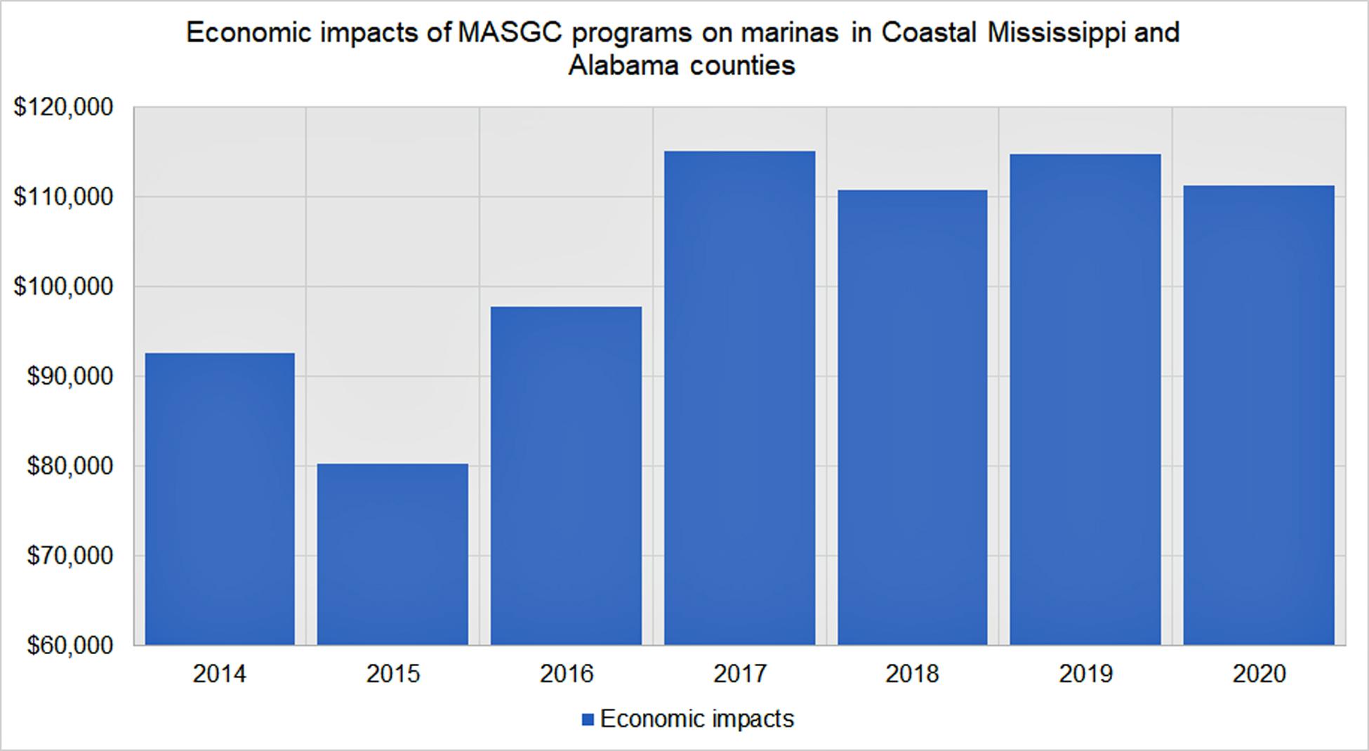 economic_impacts_of_masgc_programs_on_marinas_in_coastal_ms_and_al.jpg