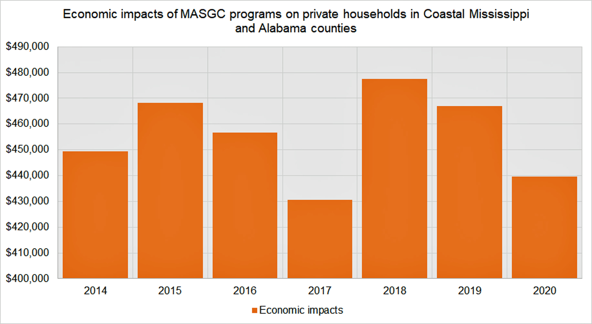 economic_impacts_of_masgc_programs_on_private_households_in_coastal_ms_and_al.jpg
