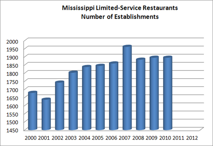 survey of mississippi seafood restaurant sector coastal r e