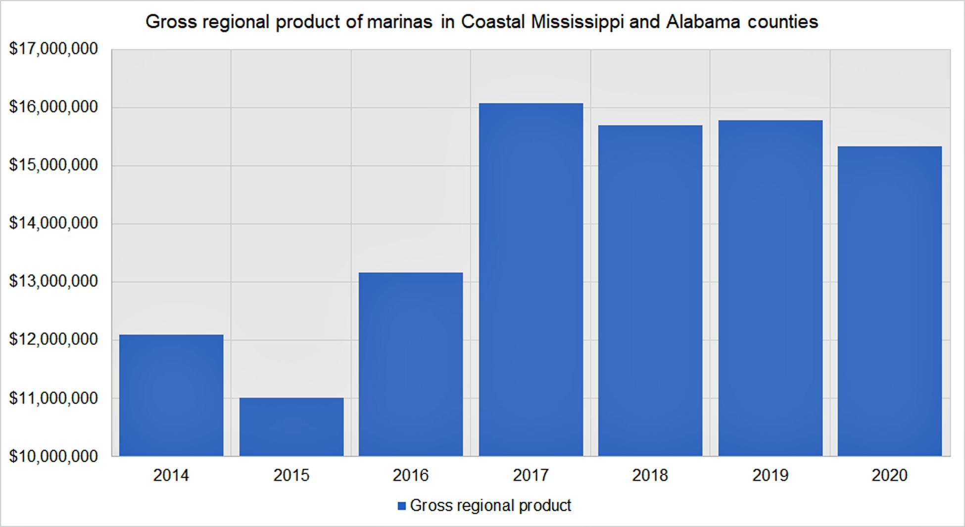 gross_regional_product_of_marinas_in_coastal_ms_and_al.jpg