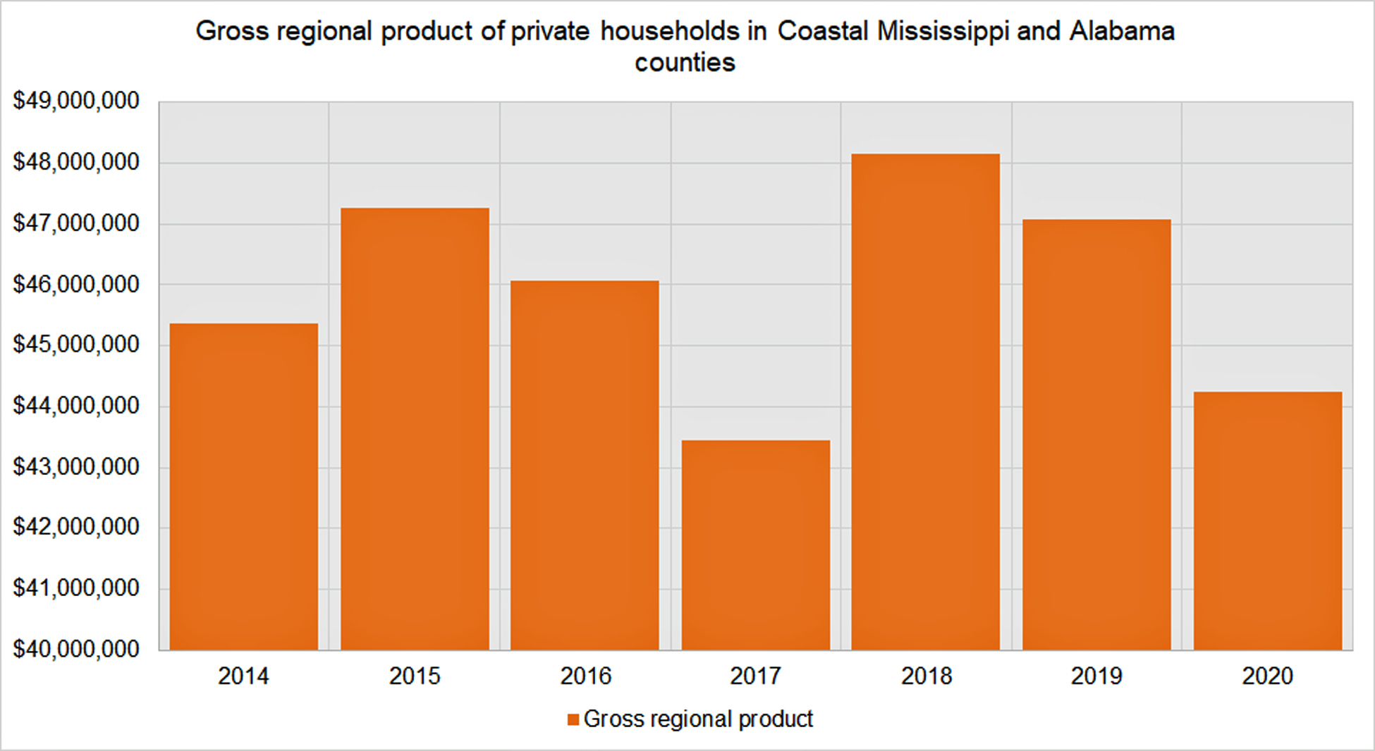 gross_regional_product_of_private_households_in_coastal_ms_and_al.jpg