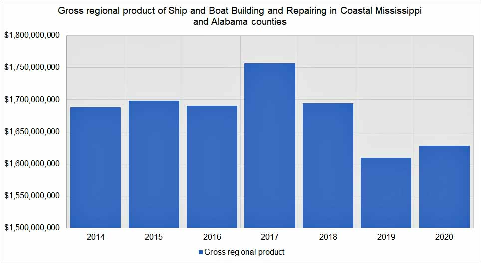 gross_regional_product_of_ship_and_boat_buiding_in_coastal_ms_and_al.jpg