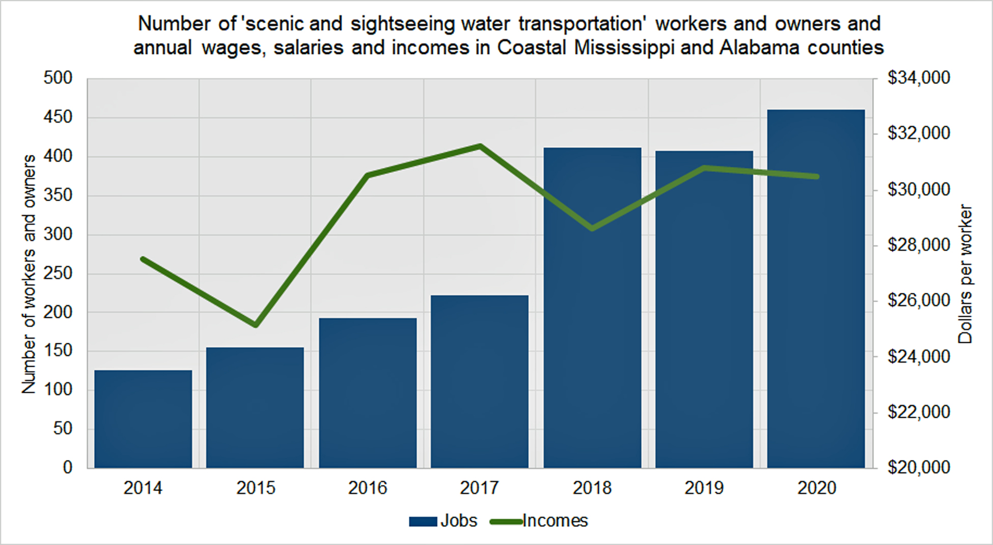 number_of_workers_and_owners_of_charter_boats_in_coastal_ms_and_al.jpg