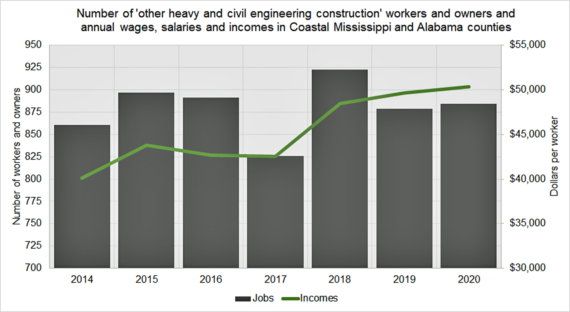 number_of_workers_and_owners_of_coastal_restoration_in_coastal_ms_and_al.jpg
