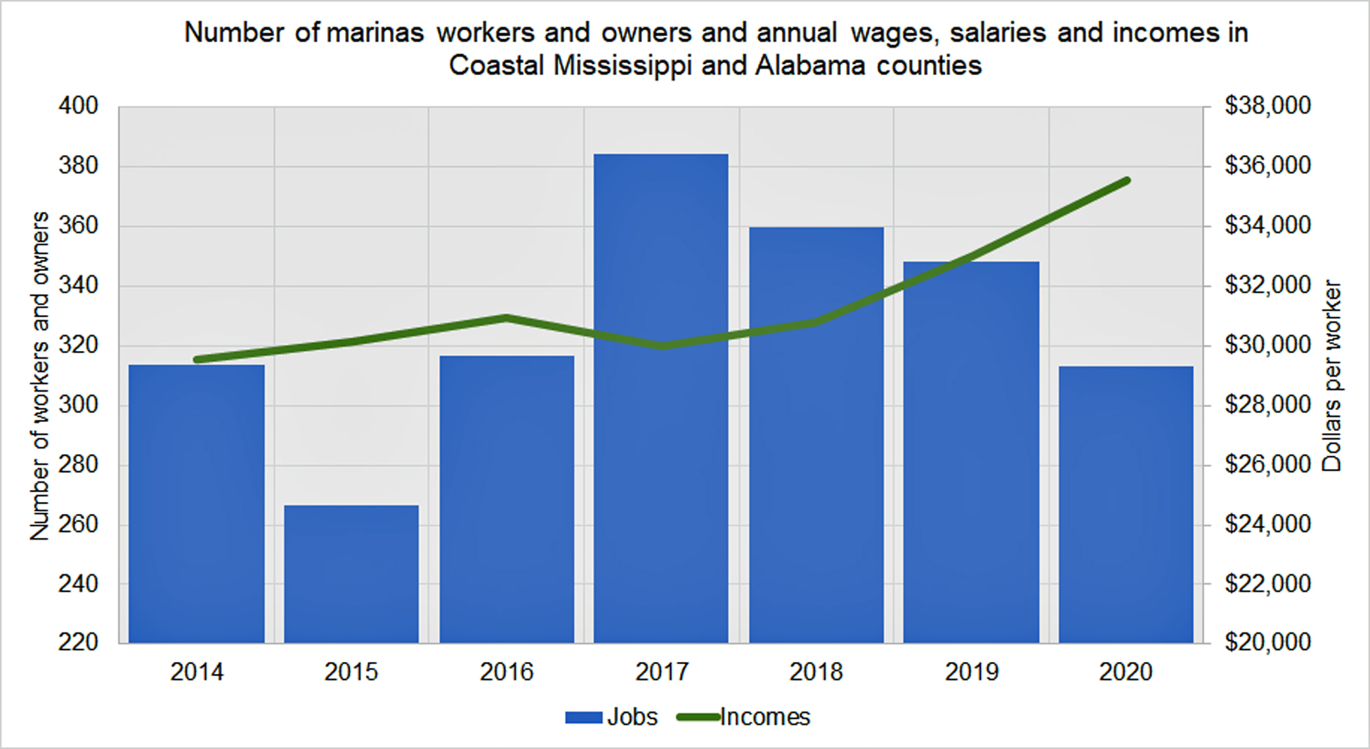 number_of_workers_and_owners_of_marinas_in_coastal_ms_and_al.jpg