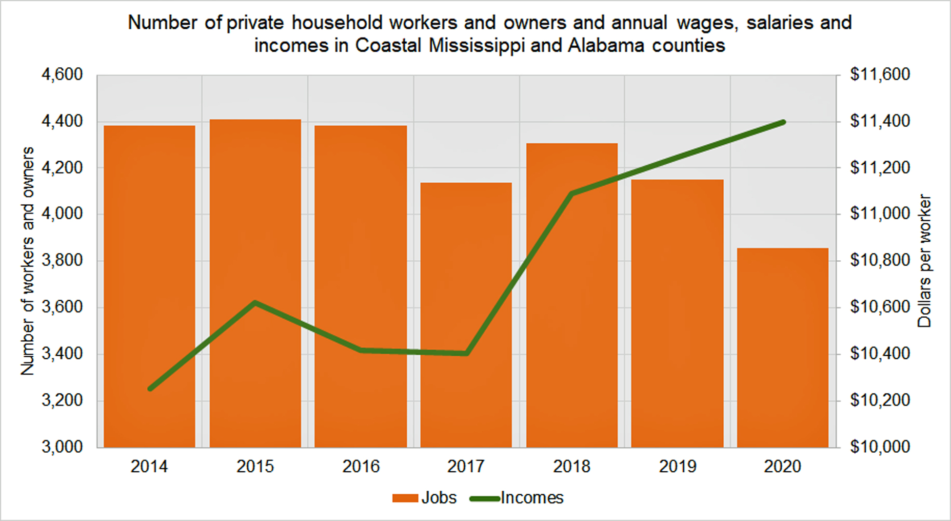 number_of_workers_and_owners_of_private_households_in_coastal_ms_and_al.jpg
