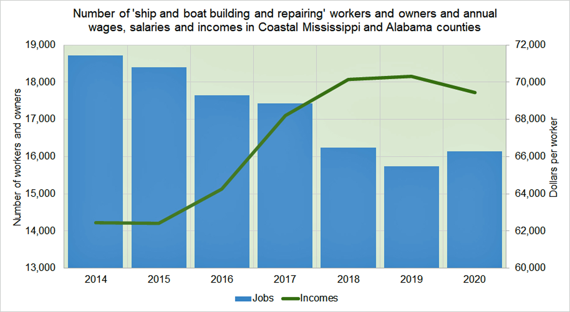 number_of_workers_and_owners_of_ship_and_boat_building_in_coastal_ms_and_al.jpg