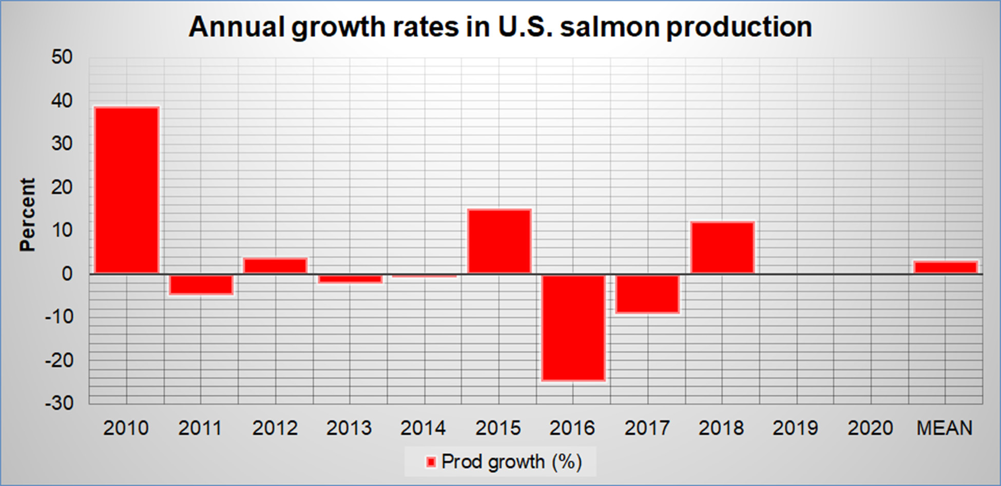Annual Growth in U.S Salmon Aquaculture Production