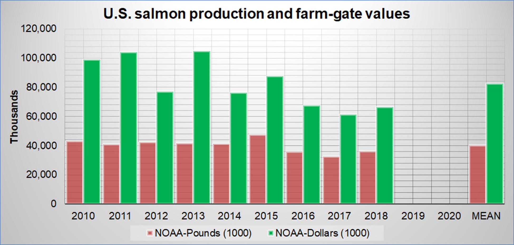 U.S Salmon Aquaculture Production