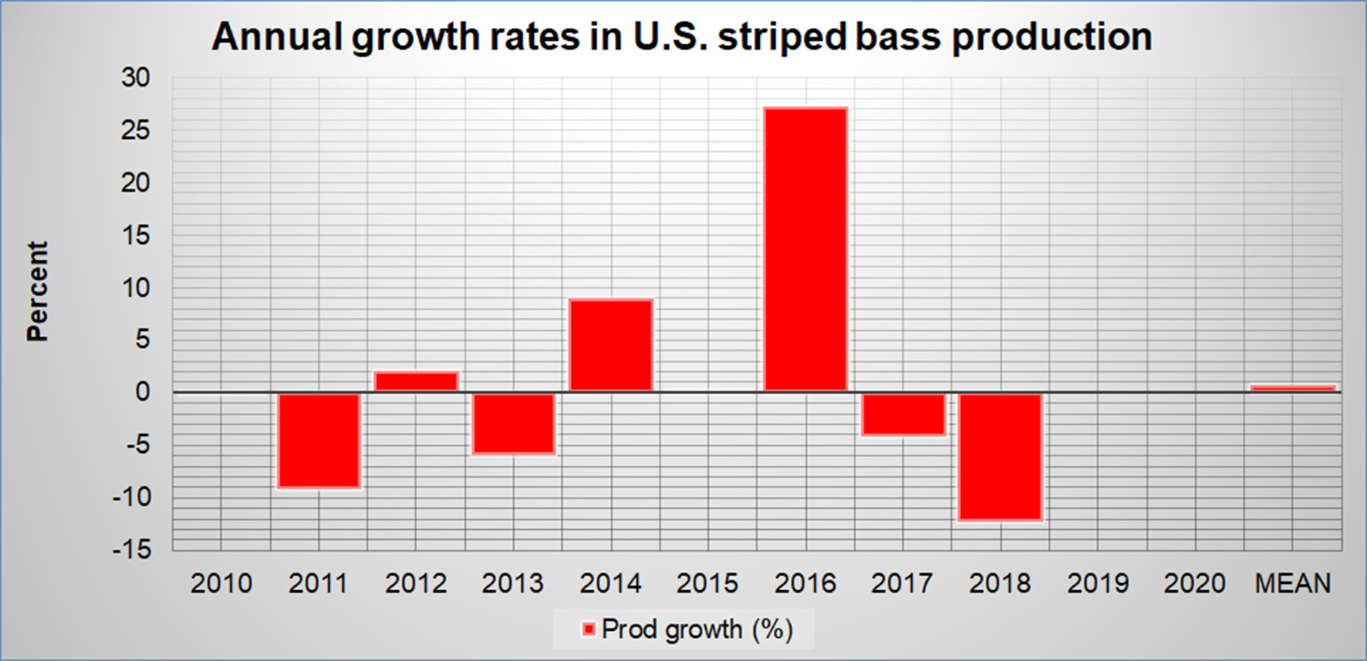 Annual Growth in U.S Striped Bass Aquaculture Production