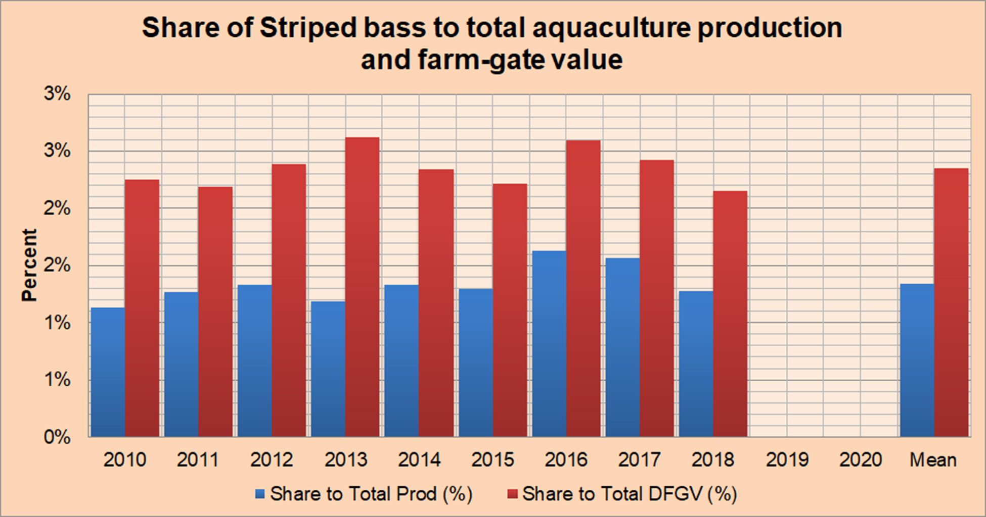 Share of Striped Bass to Total Aquaculture Production