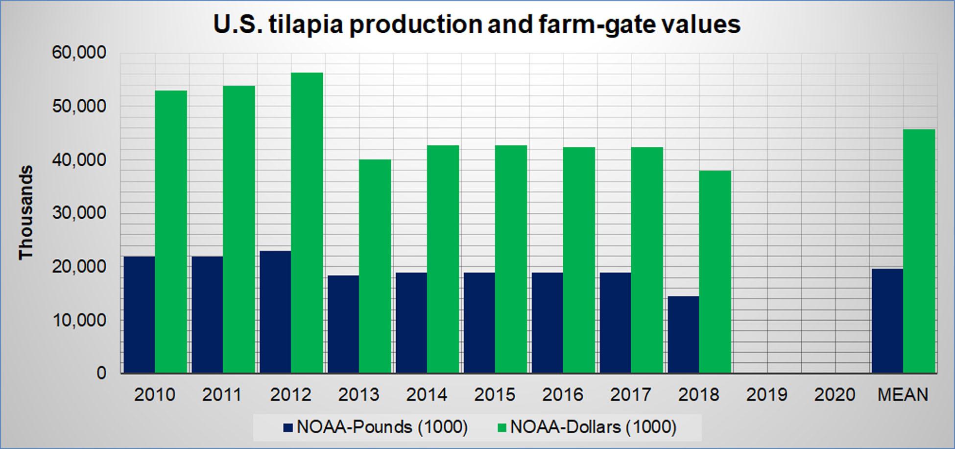 U.S. Tilapia Aquaculture Production