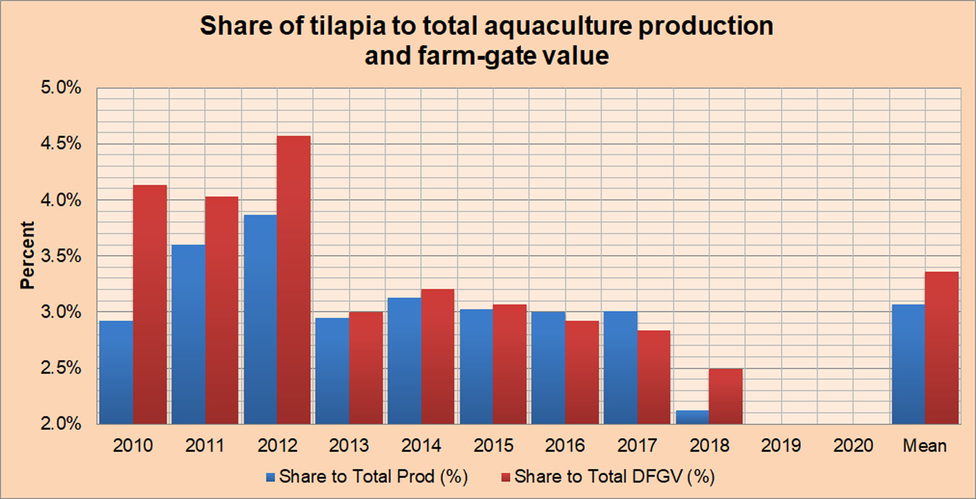 Share of Tilapia to Total Aquaculture Production