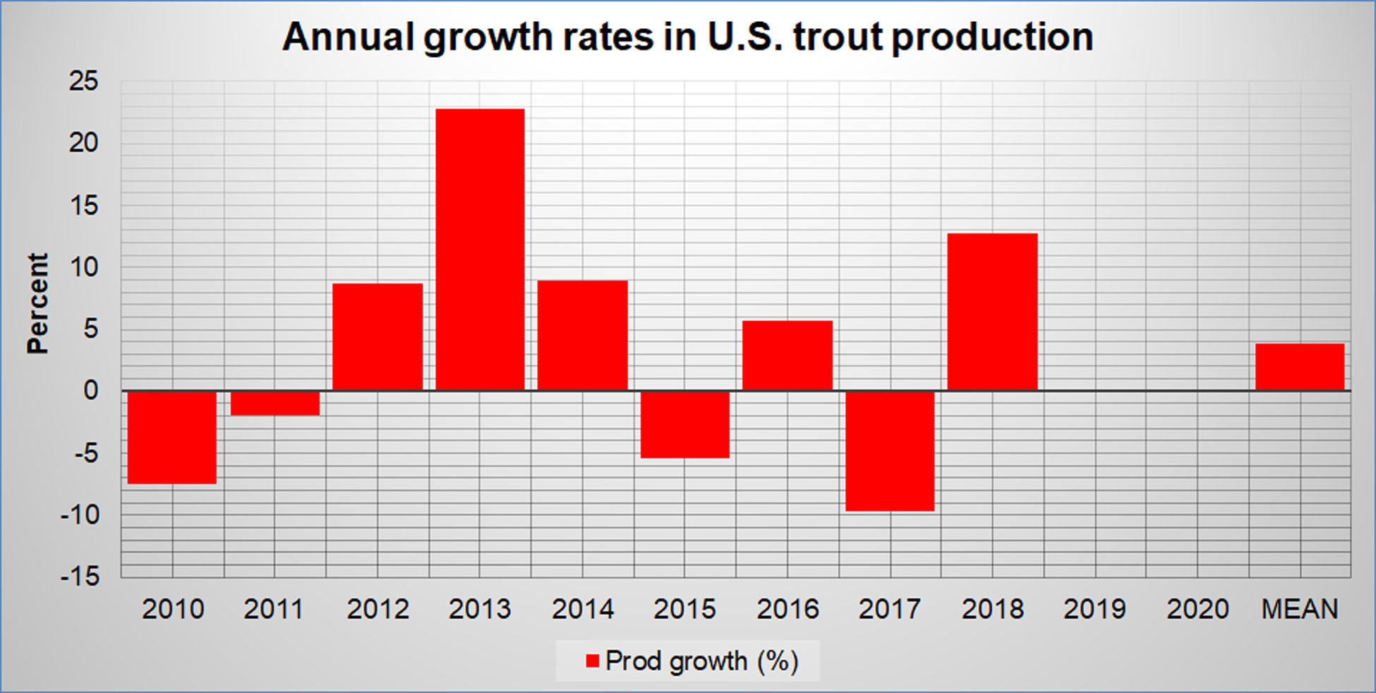 Annual Growth in U.S Trout Aquaculture Production
