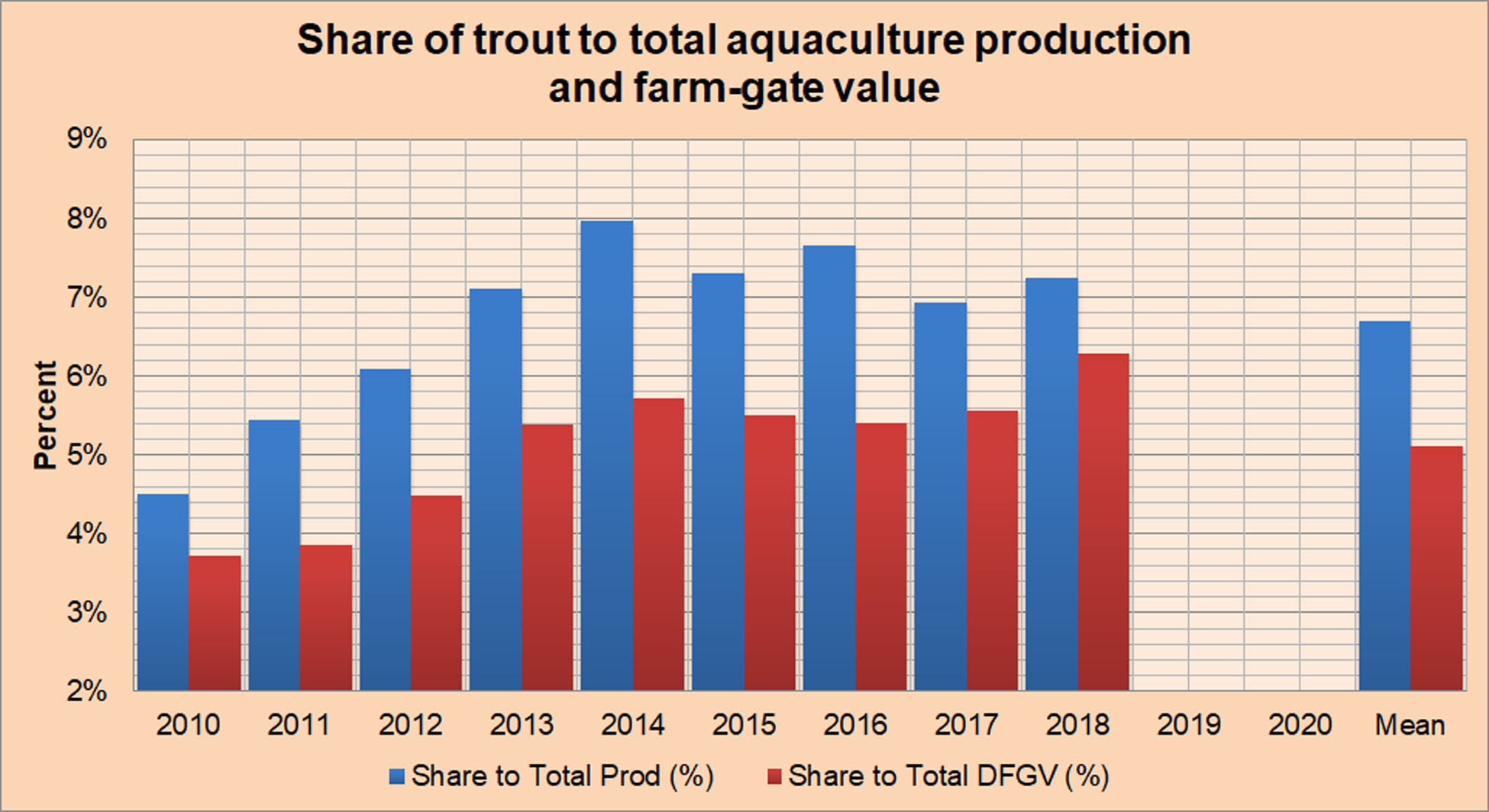 Share of Trout to Total U.S Aquaculture Production