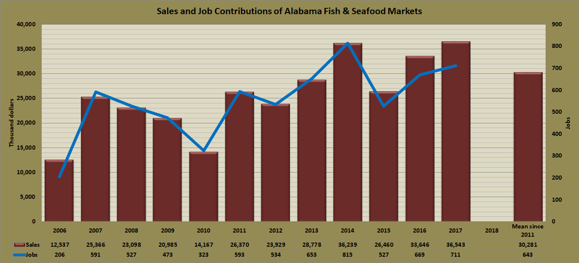 contributions-fish-markets-al.jpg
