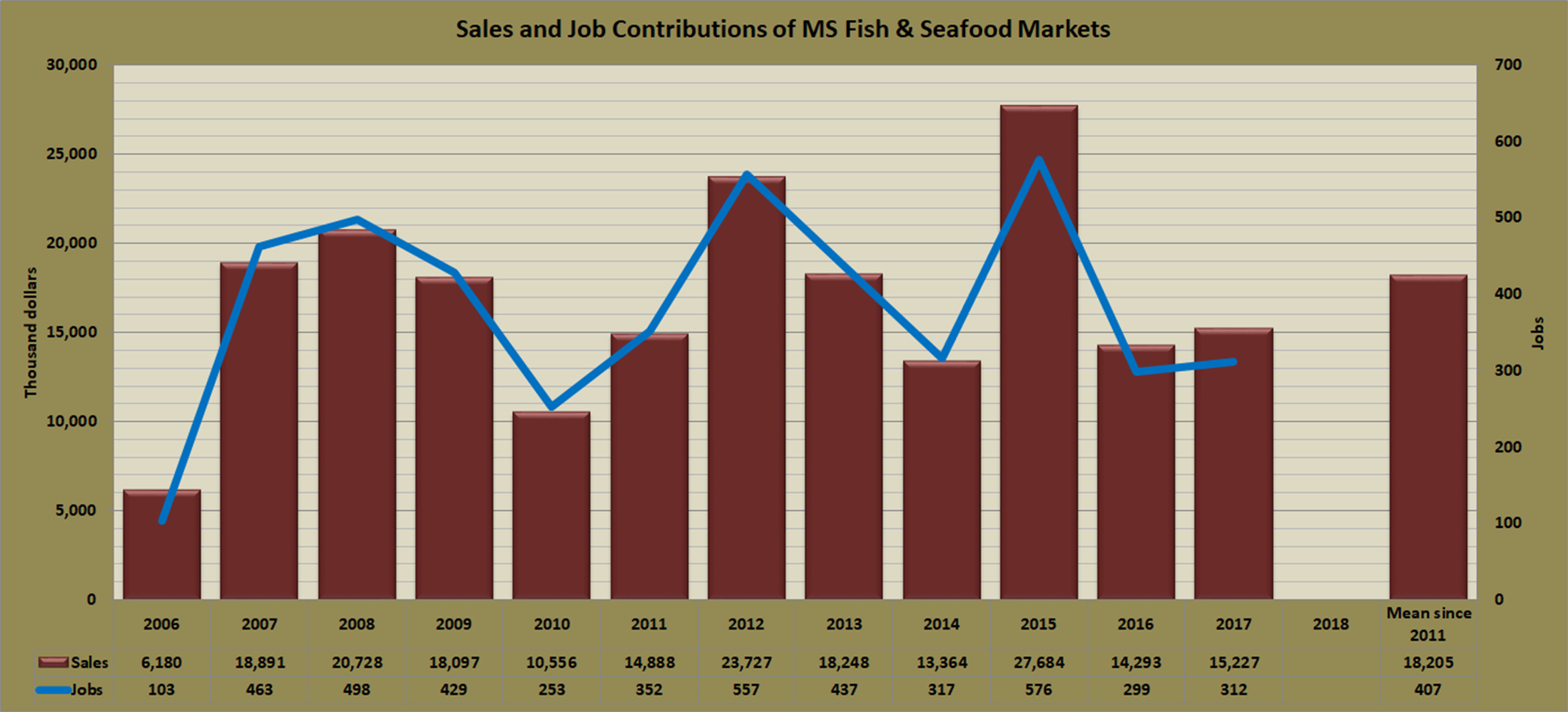 contributions-fish-markets-ms.jpg
